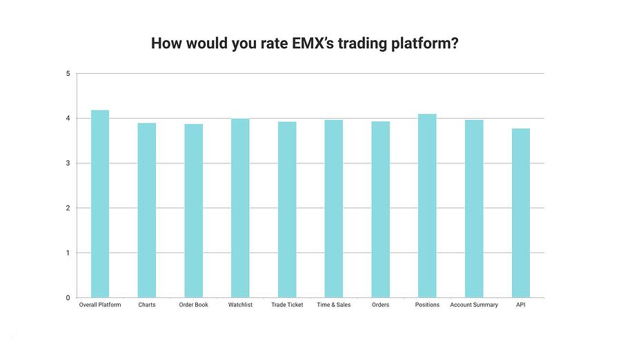 How would you rate EMX's trading platform