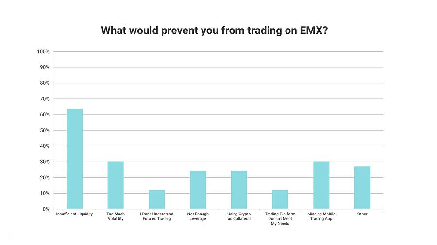 What would prevent you from trading on EMX
