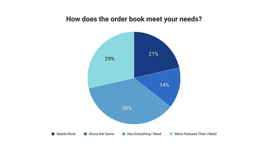 How does the EMX order book meet your needs